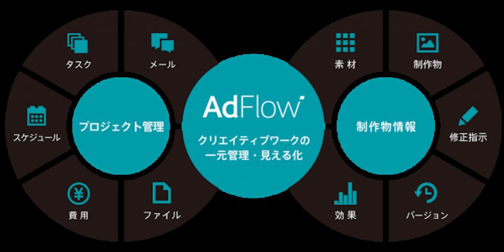 クリエイターズマッチ、クリエイティブ総合商社のTooと制作管理ツールAdFlowの販売強化に伴う制作部門の働き方改革事例セミナーを開催