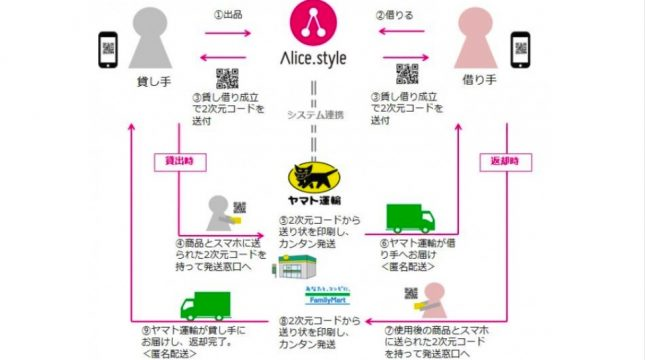 BtoC、CtoCのシェアリングサービス「Alice.style」とヤマト運輸が連携を開始