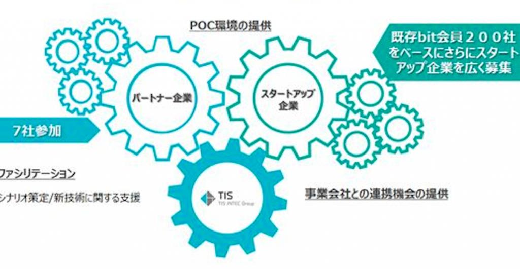 TIS、大手企業とスタートアップ企業のコラボレーションを目指す「TIS共創イノベーション・コンソーシアム」を開始
