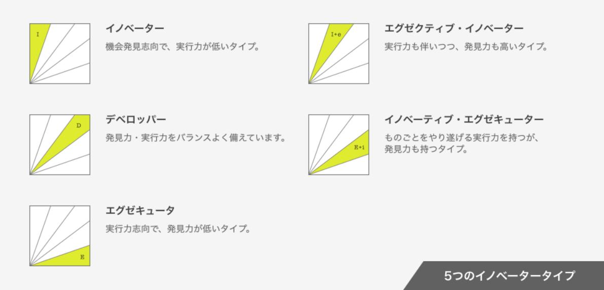 5つのイノベータータイプ