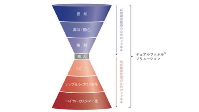 電通グループとアドビ、新規顧客獲得・既存顧客育成を同時に行う「デュアルファネルソリューション」提供へ