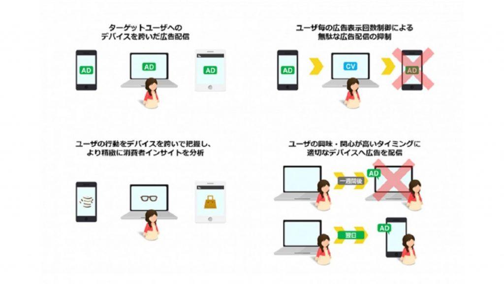 Drawbridge、三井物産を通じて京セラコミュニケーションシステムへConnected Consumer Graph®の提供を開始
