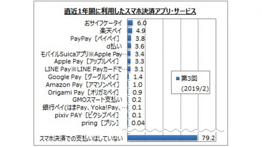 スマホ決済アプリで直近1年間に支払った人は全体の2割。「モバイル決済に関するアンケート調査」の結果を発表