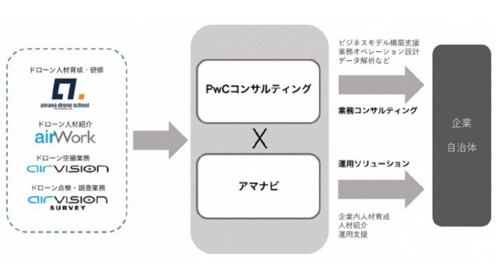 アマナビとPwCコンサルティングが、企業のドローンを利用した業務コンサルティングおよび運用ソリューションの提供で協業