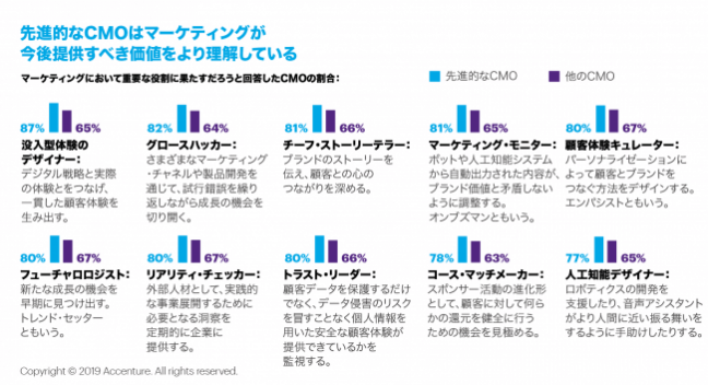 先進的なCMOは、顧客体験を起点にビジネス価値向上に寄与している(アクセンチュア最新調査)