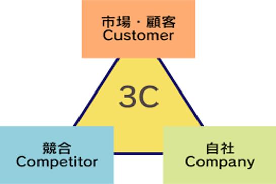 3C分析の関係図