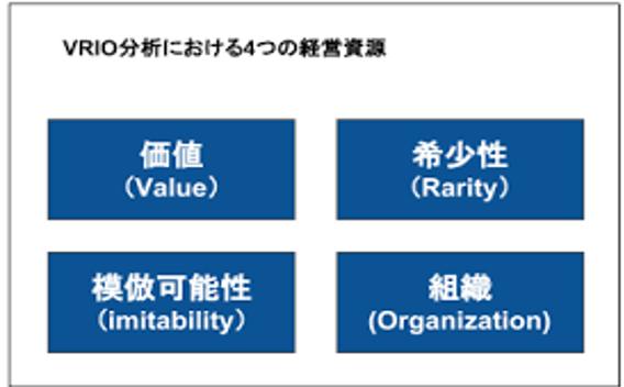 VRIO分析の関係図