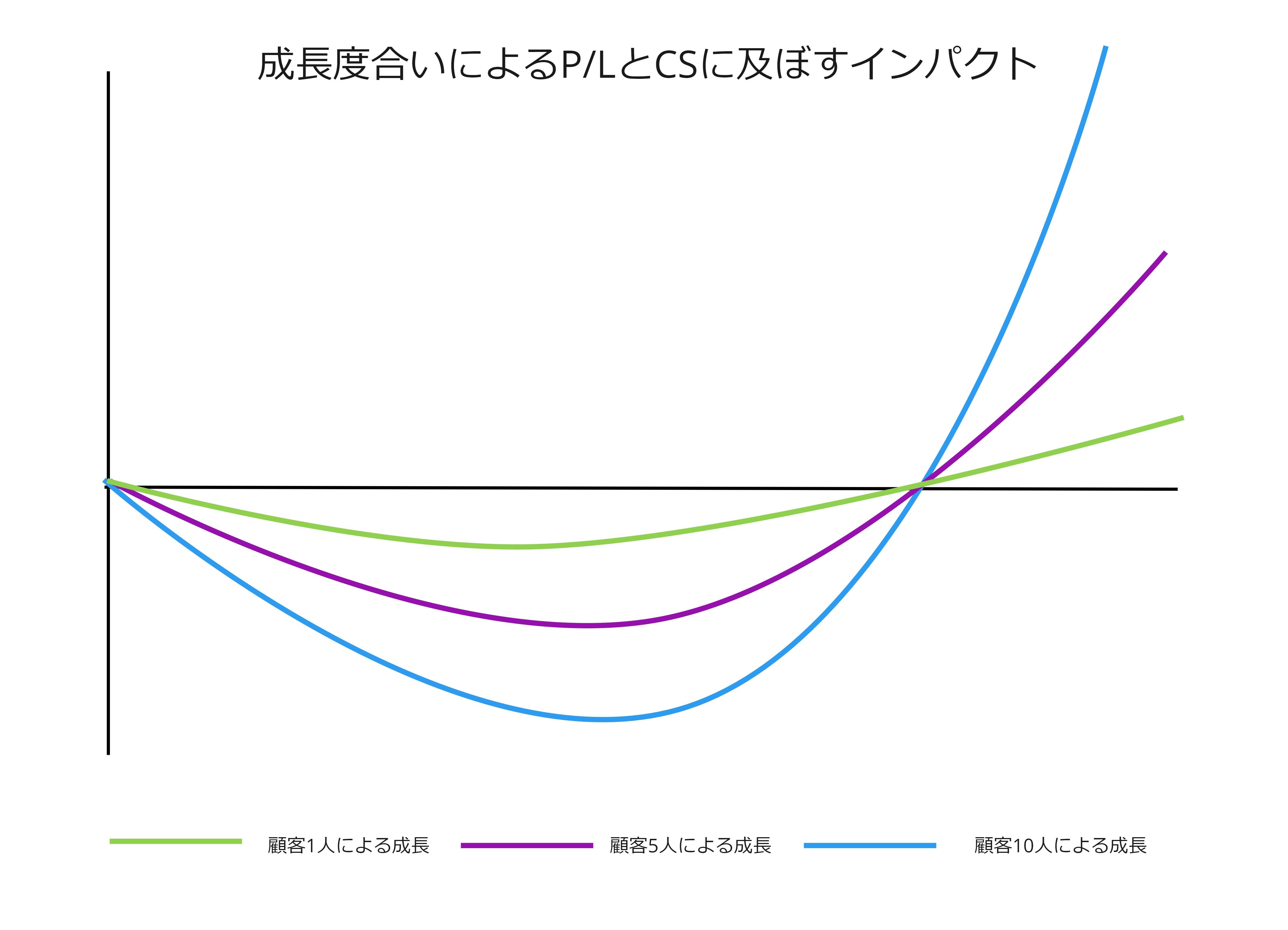 成長度合いによるP/LとCSに及ぼすインパクト