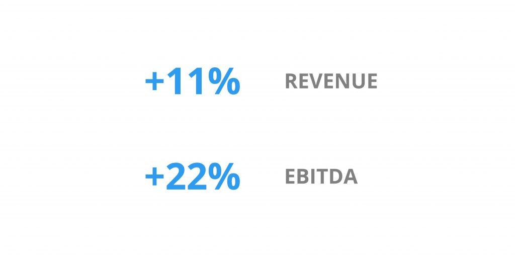 イノベーション ebitda revenue